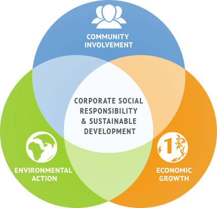 corporate social responsibility in international companies Corporate social responsibility responsible hotels shown on marriottcom may be operated under a license from marriott international, inc or one of its.